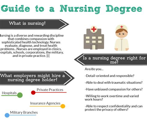 What Can You Do With A Nursing Degree And Mba by Nursing Articles And Posts Elearners