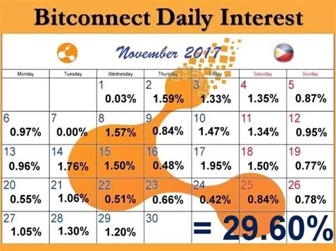 bitconnect explained bitconnect coin promises 40 monthly returns is it a scam