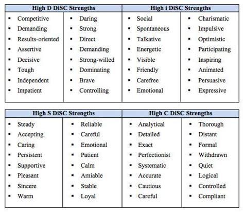 disc behavioral style skills my mind