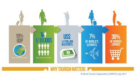 Why International Organization why tourism matters world tourism organization unwto