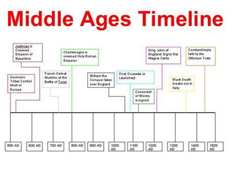 Origami History Timeline - middle ages in europe timeline middle ages timeline