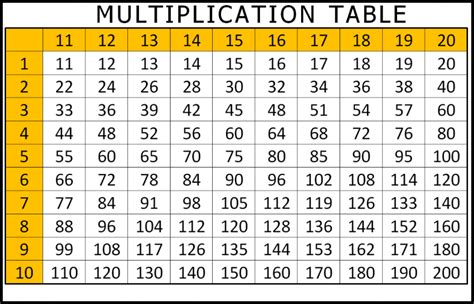 tables for 12 to 20 printable multiplication table 1 to 10 12 20 chart free