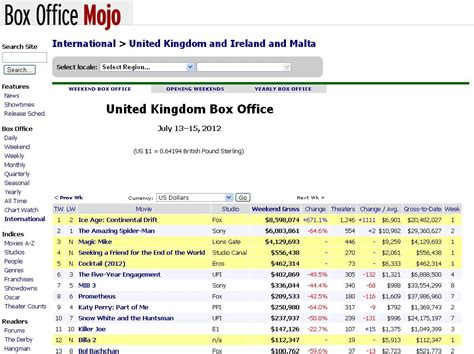 Office Mojo by Billa 2 Opens At 12th Position In Uk With 112 347 In 19