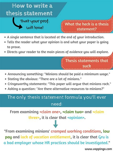 How To Write An Essays by Thesis Statement Formula Poster The Easiest Way To Write A Thesis Statement Http Www
