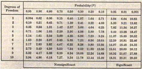 Chi Square P Value Table by Quia 9ap Chapter 15 The Chromosomal Basis Of