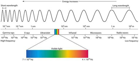 Ultraviolet Light Definition by Module 3 Waves And The Electromagnetic Spectrum At