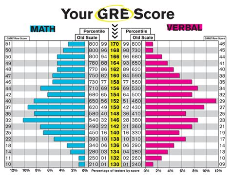 Low Gre Mba Optional Essay by How To Interpret Your Gre Scores Graduate Information