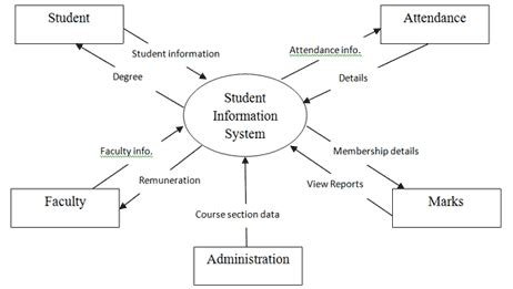 Sle Thesis Chapters About Database System by Student Information Management System Free Student Projects