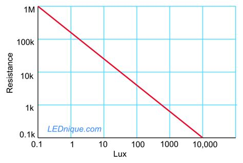 boost gamma wave emitter vs overcharged capacitor ldr resistor graph 28 images non ohmic devices filament l led ldr diode v i graphs current