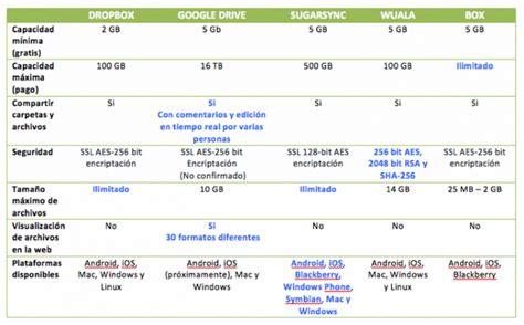 drive online google drive 191 almacenamiento online revolucionario