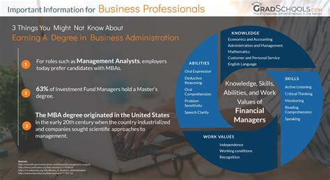 best business graduate schools top business administration degrees business graduate
