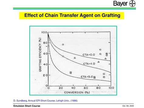 design effect epi info ppt engineering aspect of emulsion polymerization