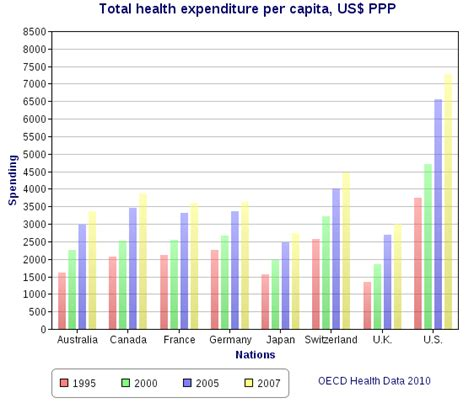 File:Total health expenditure per capita, US Dollars PPP