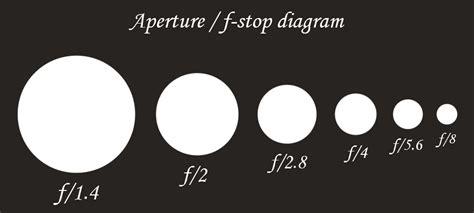 Aperture Diagram