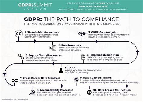 32 Best Gdpr Images On Pinterest Data Architecture General Data Protection Regulation And Gdpr Breach Notification Template