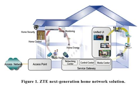 related keywords suggestions for home access point