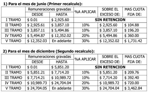 tabla anual de retencion renta 2015 el salvador nuevas tablas de renta en contabilidad educaconta