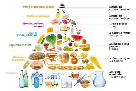 piramide alimentare da stare r 233 gime cinq erreurs 224 ne pas commettre les recettes de