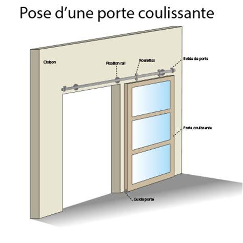 Installer Une Porte Coulissante 4358 by Systeme Fixation Porte Coulissante Menuiserie Image Et