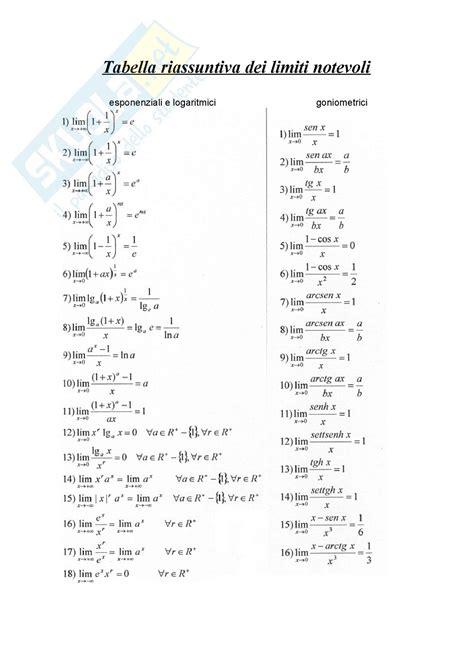 test analisi 1 polito limiti notevoli appunti