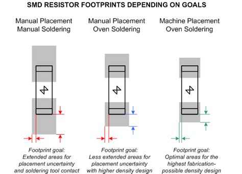 standard chip resistor footprints footprint why there is ipc level a and b electrical engineering stack exchange