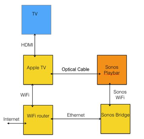 apple tv setup diagram apple get free image about wiring digital audio cable schematic get free image about