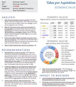 Strategic Management Report Template by Strategic Tactical Dashboards Best Practices Exles