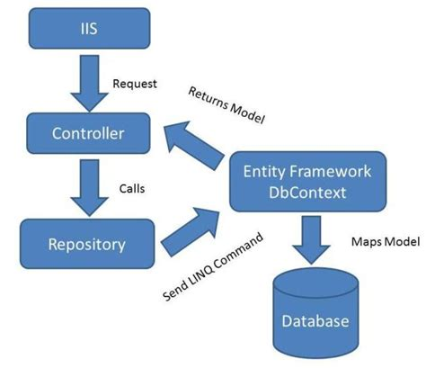 c repository pattern query crud using the repository pattern in mvc