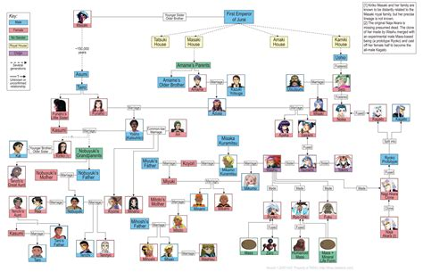 a for all time family tree tangled family tree tv tropes
