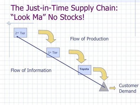 Toyota Supply Chain The Toyota Production System A Transition From Mass