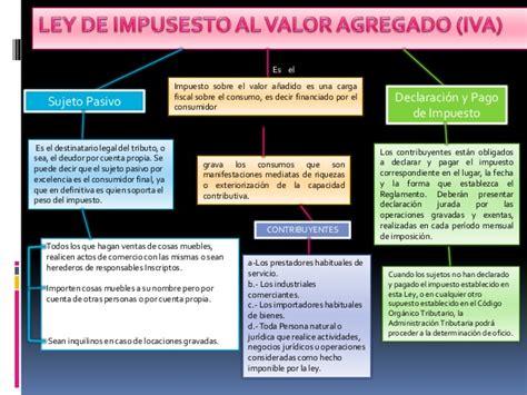 ley sobres inquilinos en venezuela del 2017 mapa conceptual regimen legal ley iva