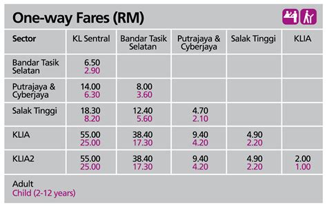 kt one way fares klia ekspres