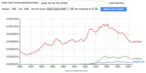 hair color by population word choice the etymology of quot redhead quot vs quot ginger