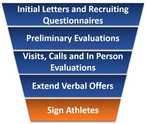 Ncaa Commitment Letter The Steps Of The College Recruiting Process