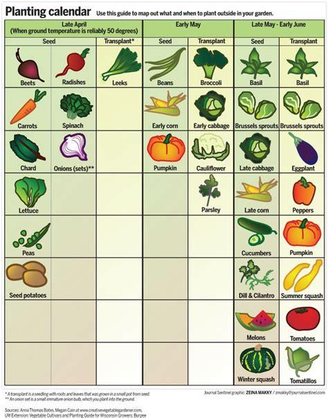 when to plant garden vegetables garden calendar when to plant fruits and vegetables in wisconsin gardens fruits and
