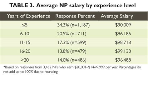 Average Salary For Mba With 5 Years Experience by 2014 Practitioner Physician Assistant Salary Survey
