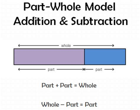 diagram for addition erie 2 math models to support thinking