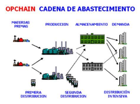 cadena de suministro materia prima logistica ylel