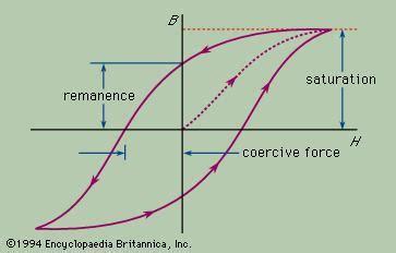 hysteresis | physics | britannica.com