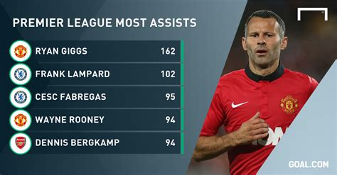 epl assists fabregas closes in on lard s premier league assists