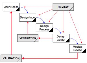pattern name validation design control for medical device manufacturers fda