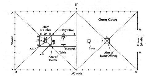 tabernacle floor plan ppt the tabernacle the high priest the ark of the