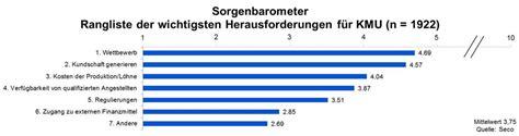 finanzierung banken vergleich finanzierung kmu verl 228 ssliche banken