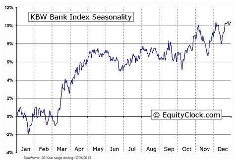kbw bank index stock market outlook for january 20 2015 investing