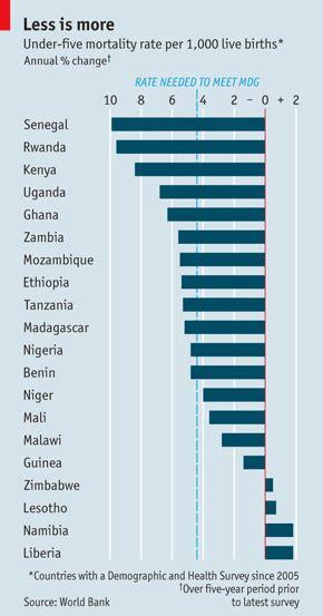 ufficio visti india l africa sta vivendo uno dei pi 249 grandi cali di mortalit 224