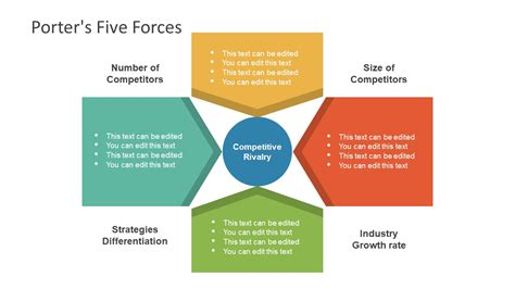 Porter S Five Forces Diagram In Powerpoint Slidemodel Five Forces Model Ppt