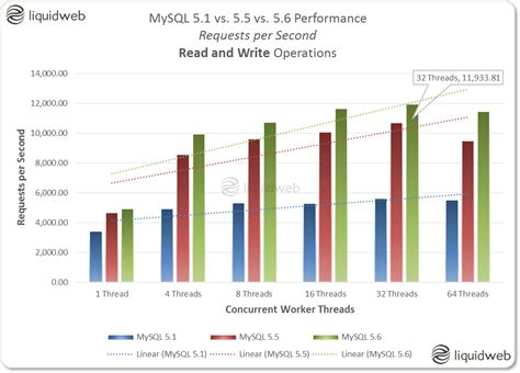 mysql variable date format is a read only variable mysql 5 1 vs 5 5 vs 5 6 performance comparison liquid