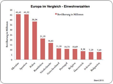 die meisten modernen häuser der welt h 228 tten sie gewusst deutschland im vergleich