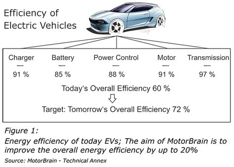 electric car efficiency nanoelectronics for electric vehicles intelligent failsafe