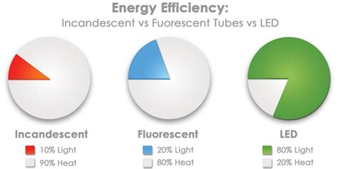 led lights reduce energy consumption 59 best images about leds for a greener world on pinterest